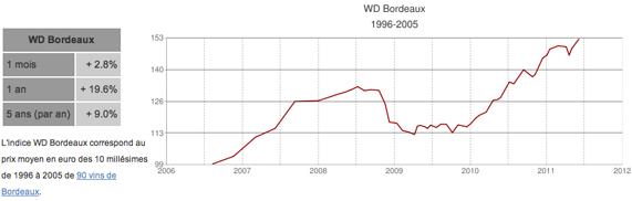 WD Bordeaux